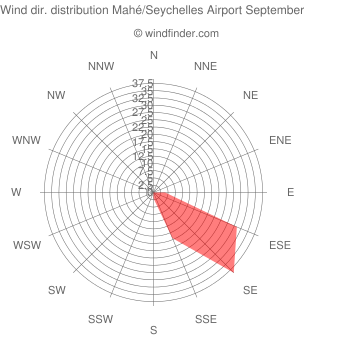 Wind direction distribution Mahé/Seychelles Airport September