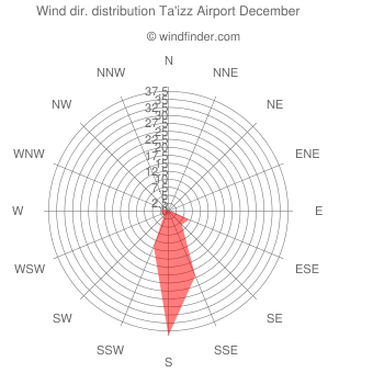Wind direction distribution Ta'izz Airport December