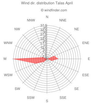 Wind direction distribution Talas April
