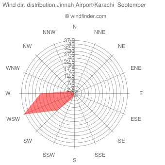 Wind direction distribution Jinnah Airport/Karachi  September
