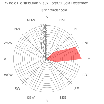 Wind direction distribution Vieux Fort/St.Lucia December