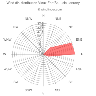 Wind direction distribution Vieux Fort/St.Lucia January