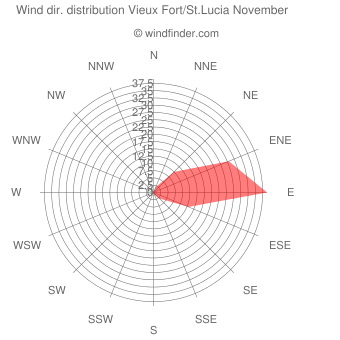 Wind direction distribution Vieux Fort/St.Lucia November