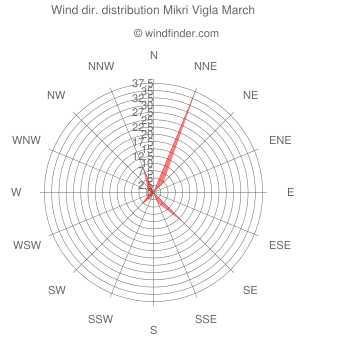 Wind direction distribution Mikri Vigla March