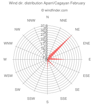 Wind direction distribution Aparri/Cagayan February