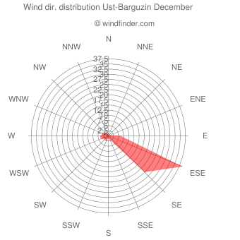 Wind direction distribution Ust-Barguzin December