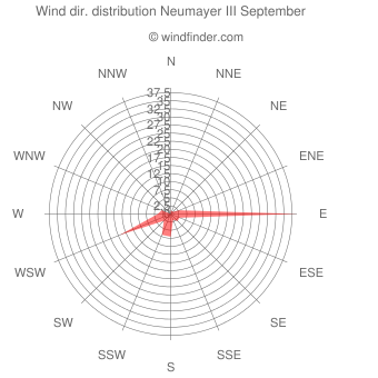 Wind direction distribution Neumayer III September
