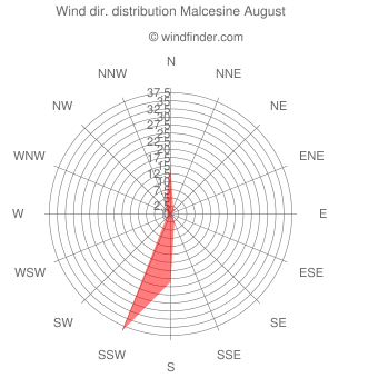 Wind direction distribution Malcesine August