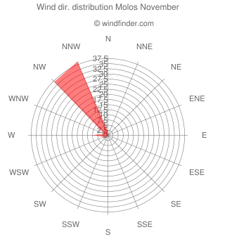 Wind direction distribution Molos November