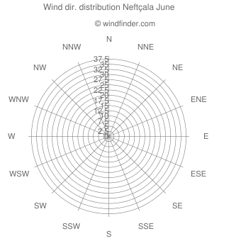 Wind direction distribution Neftçala June