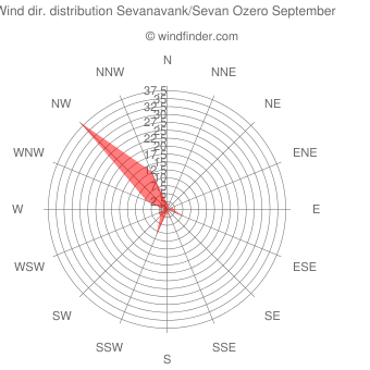 Wind direction distribution Sevanavank/Sevan Ozero September