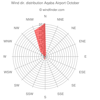 Wind direction distribution Aqaba Airport October