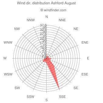 Wind direction distribution Ashford August