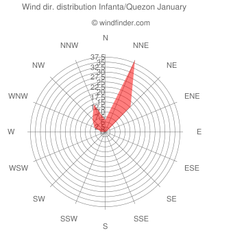 Wind direction distribution Infanta/Quezon January