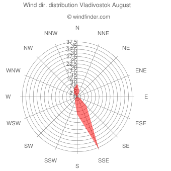 Wind direction distribution Vladivostok August