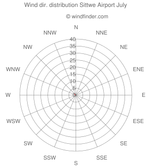 Wind direction distribution Sittwe Airport July