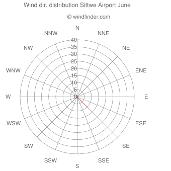 Wind direction distribution Sittwe Airport June