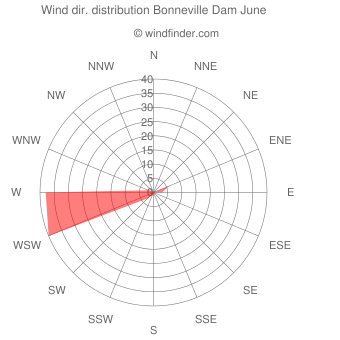 Wind direction distribution Bonneville Dam June