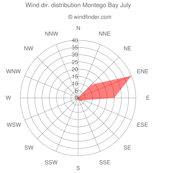 Wind direction distribution Montego Bay July