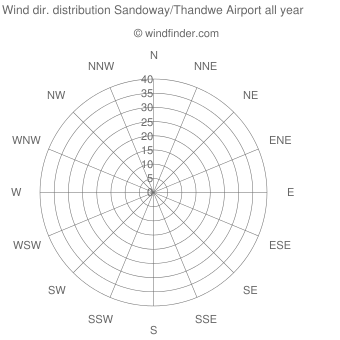 Annual wind direction distribution Sandoway/Thandwe Airport