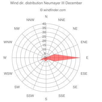 Wind direction distribution Neumayer III December