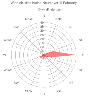 Wind direction distribution Neumayer III February