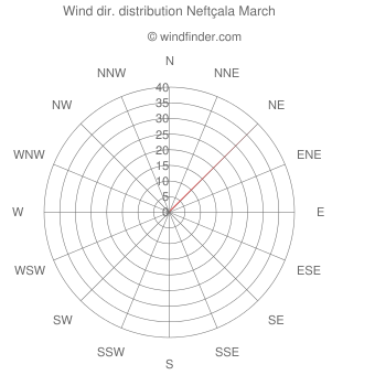 Wind direction distribution Neftçala March