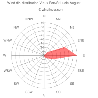 Wind direction distribution Vieux Fort/St.Lucia August