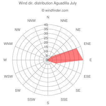 Wind direction distribution Aguadilla July