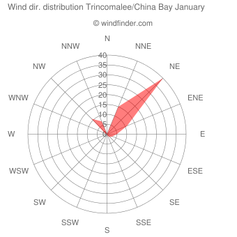 Wind direction distribution Trincomalee/China Bay January