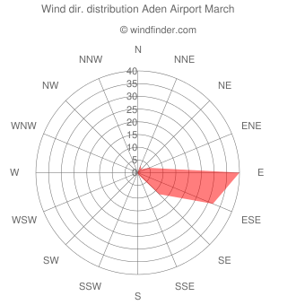 Wind direction distribution Aden Airport March
