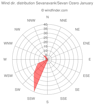 Wind direction distribution Sevanavank/Sevan Ozero January
