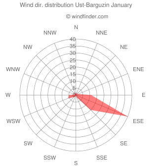 Wind direction distribution Ust-Barguzin January