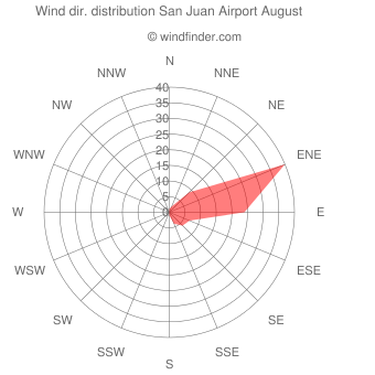 Wind direction distribution San Juan Airport August