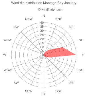 Wind direction distribution Montego Bay January