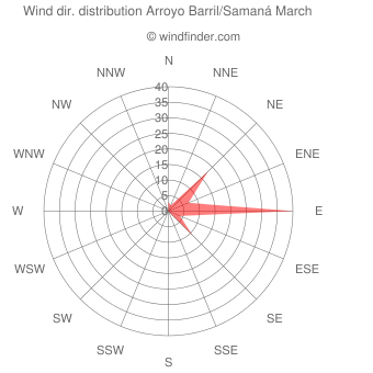 Wind direction distribution Arroyo Barril/Samaná March