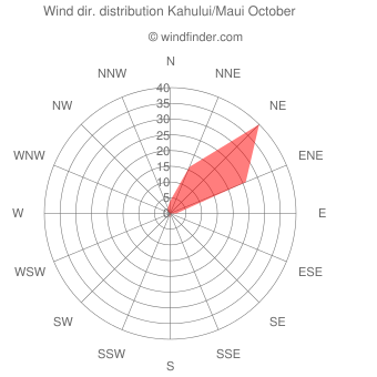 Wind direction distribution Kahului/Maui October