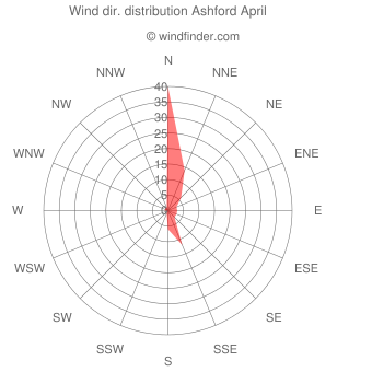 Wind direction distribution Ashford April