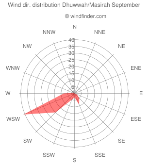 Wind direction distribution Dhuwwah/Masirah September
