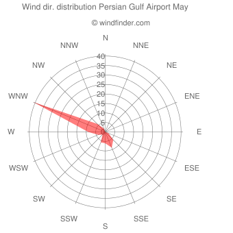 Wind direction distribution Persian Gulf Airport May