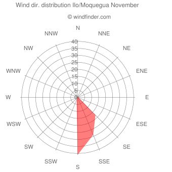 Wind direction distribution Ilo/Moquegua November