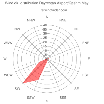 Wind direction distribution Dayrestan Airport/Qeshm May