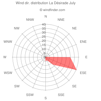 Wind direction distribution La Désirade July