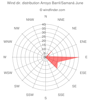 Wind direction distribution Arroyo Barril/Samaná June