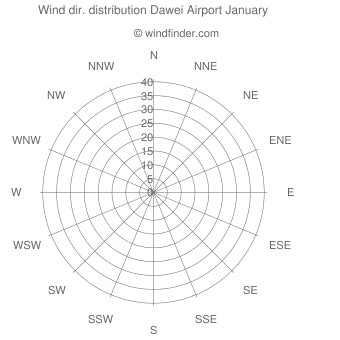 Wind direction distribution Dawei Airport January