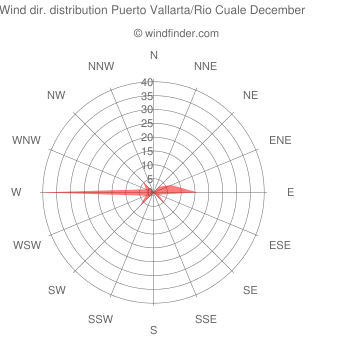 Wind direction distribution Puerto Vallarta/Rio Cuale December