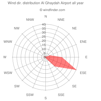 Annual wind direction distribution Al Ghaydah Airport