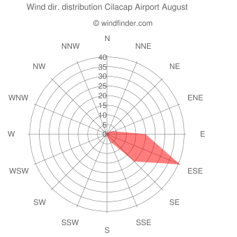 Wind direction distribution Cilacap Airport August