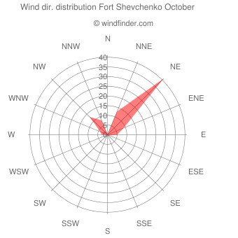 Wind direction distribution Fort Shevchenko October