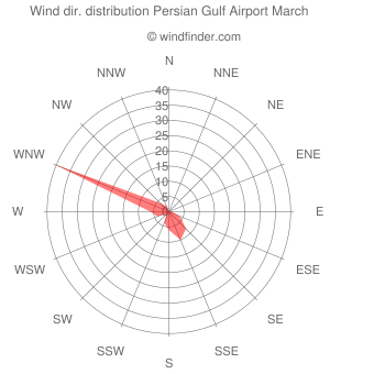 Wind direction distribution Persian Gulf Airport March
